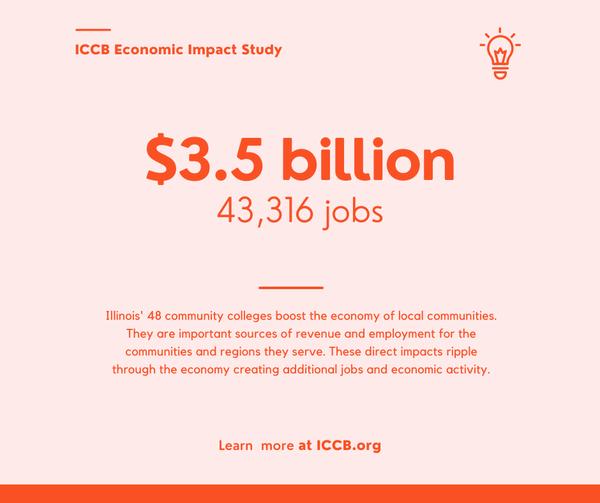 2021 ICCB Economic Impact Study